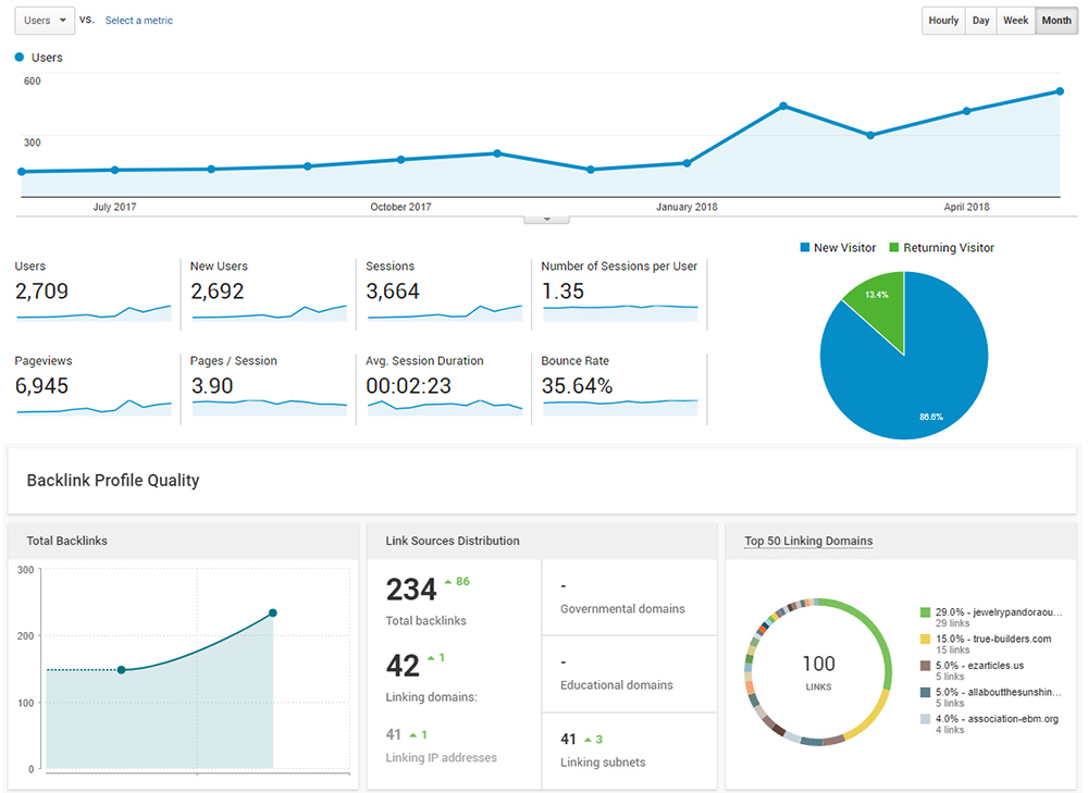 Screenshot: Google Analytics and Backlink Profile Tracker.